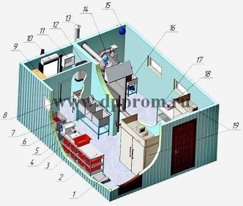 Модульный цех для переработки мяса ДПП-400 - фото 38156
