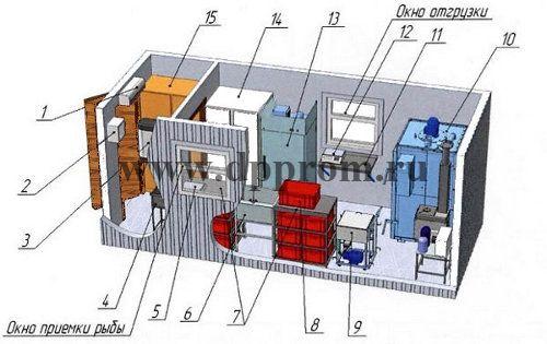 Модульный цех для копчения рыбы ДПП-ГХ100 - фото 38206