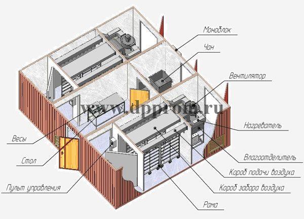 Модульный цех для вялки рыбы ДПП-ВР800