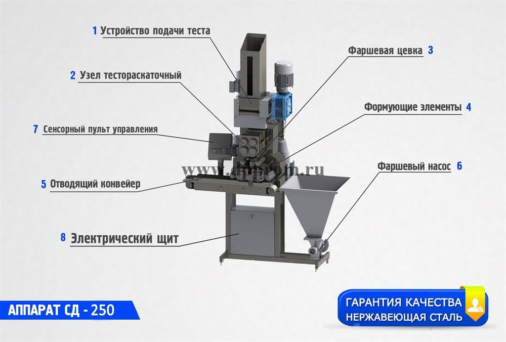 Аппарат для изготовления пельменей и вареников СД-250 - фото 40602