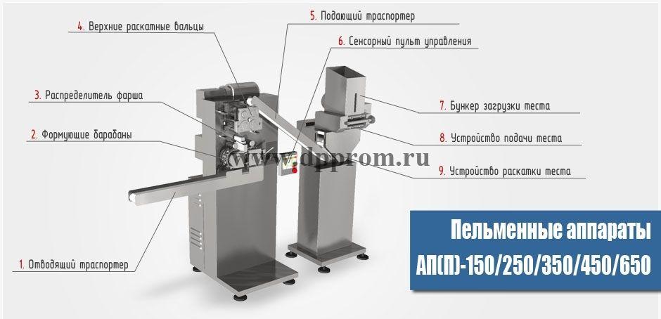 Пельменный аппарат АП(П)-450 - фото 40671
