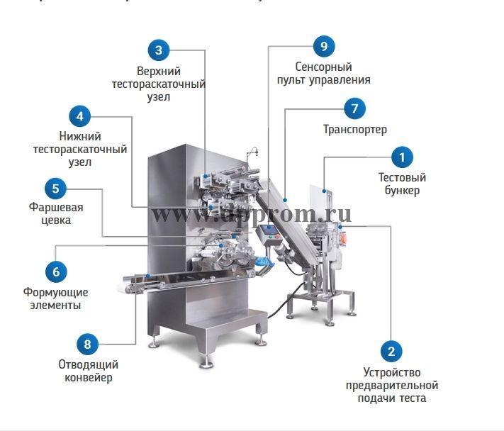 Аппарат для производства пельменей и вареников СД-1000 - фото 53181